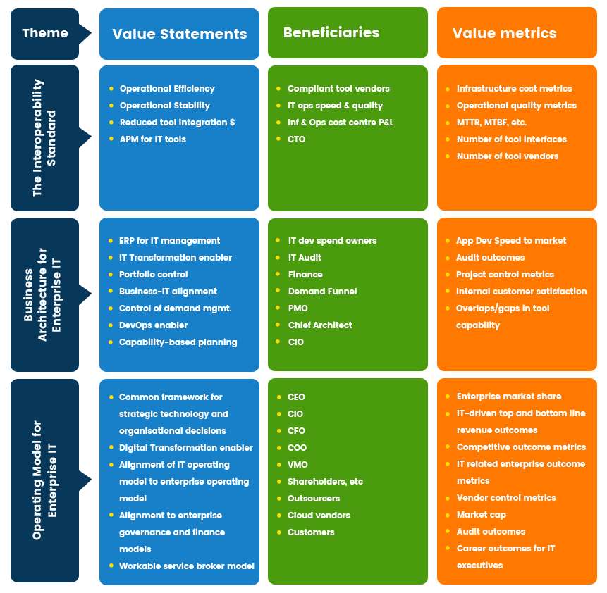 Technology Management Image: For End User Organisations