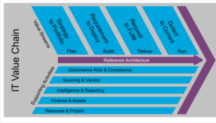 IT4IT and TOGAF – how do they fit together?