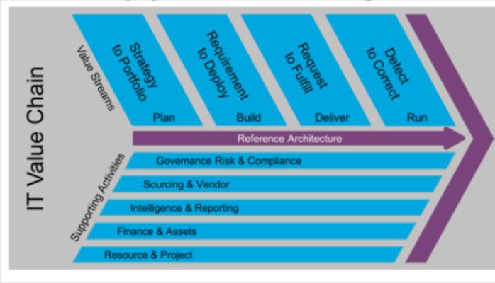 enterprise architecture good practices guide pdf
