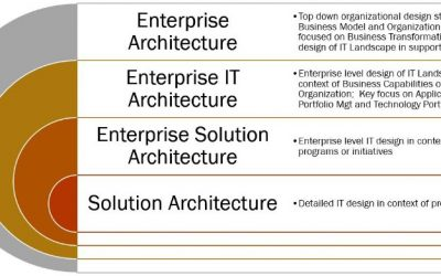 Enterprise Architecture Maturity