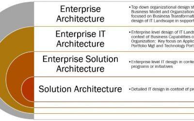 Enterprise Architecture Maturity