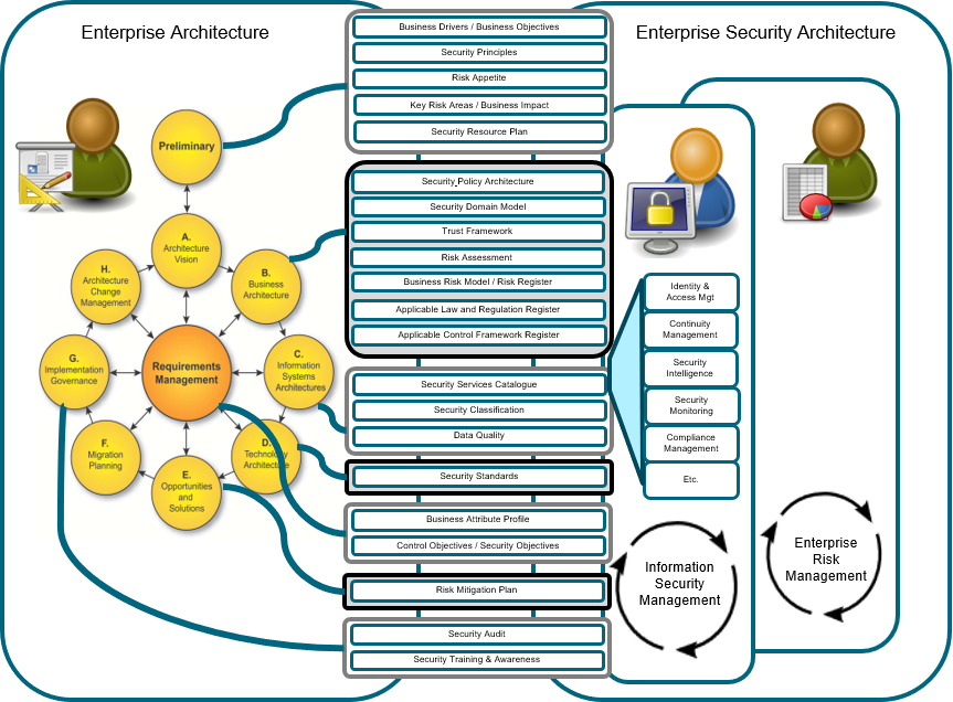 Enterprise and Security Architectures