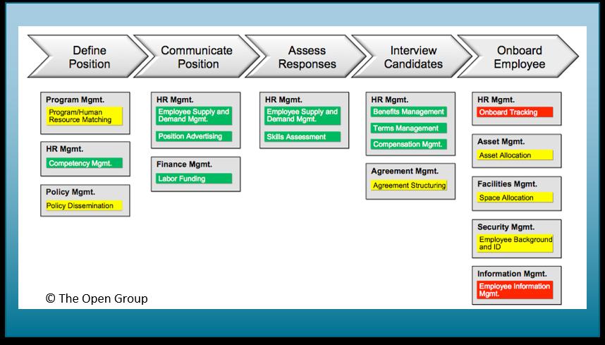 TOGAF value stream stages