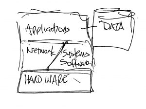 APM layers of knowledge